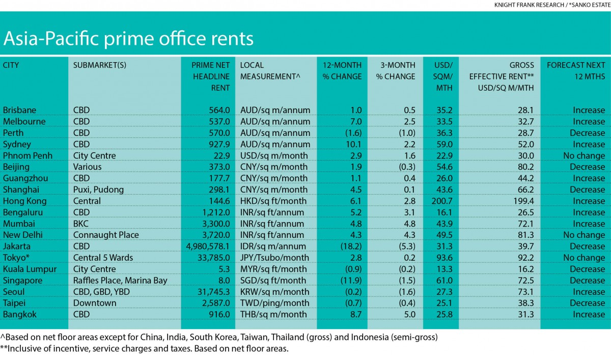 Asia Pacific prime office rents