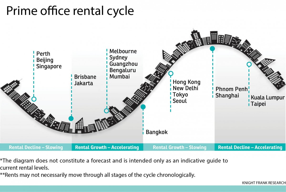 Prime office rental cycle