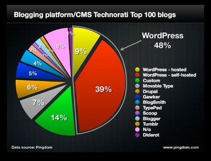top-100-blogs.001