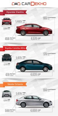 new corolla altis vs skoda octavia toyota all kijang innova 2.0 g a/t lux specification comparison 2016 hyundai elantra in terms of the exterior body dimensions is longest widest and tallest three it also has biggest boot 590 litres