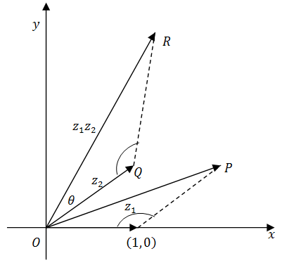 constructing the point representing three of constructing vector representations