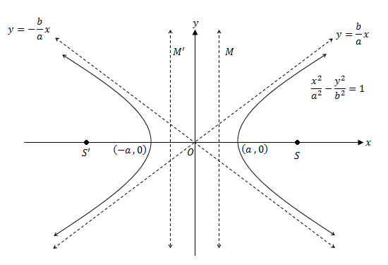 form of the hyperbola can be depicted graphically