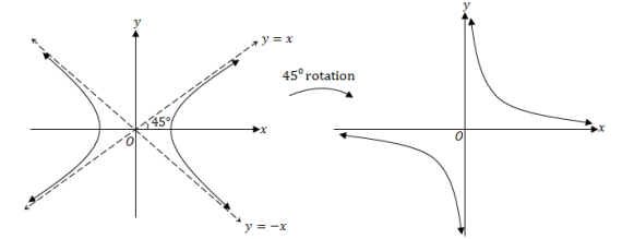 proof of the rectungular hyperbola