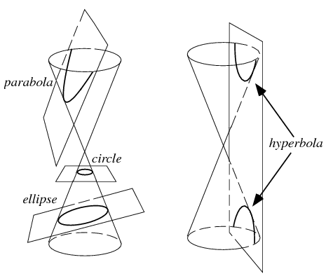 slicing a double ended cone with an infinite plane