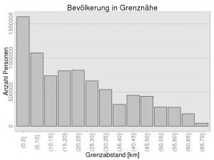 Bevölkerung in Grenznähe (absolute Zahlen)