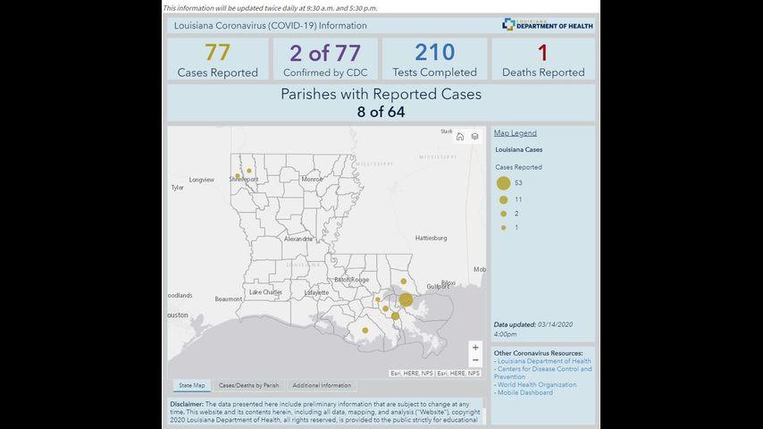 Louisiana reporting 77 coronavirus cases; one dies from virus