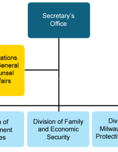 Organizational structure also about us rh dcf wisconsin