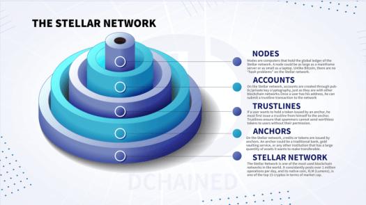 The Steller Lumens Network