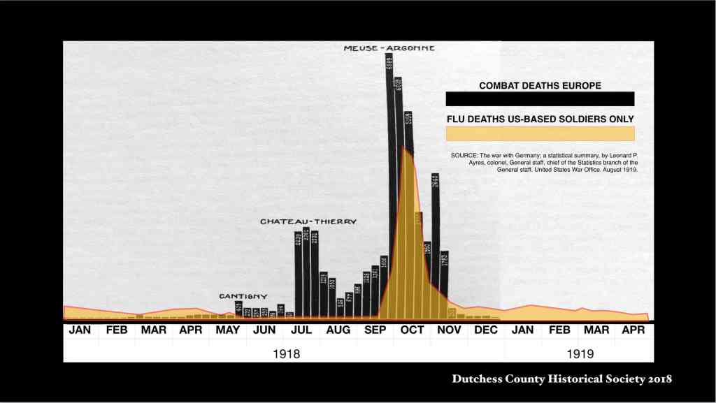 1918 Combat Flu Deaths Spike