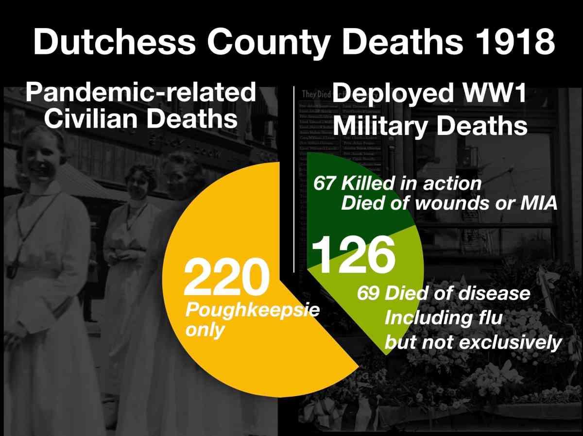 DCHS 1918 Deaths