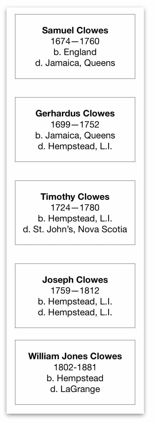 Clowes Paternal Summ