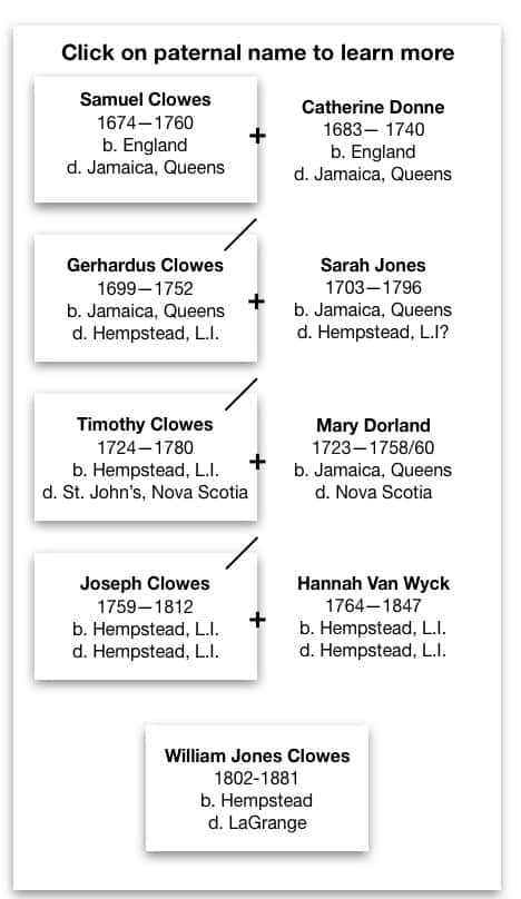 Click on paternal ancestor's name to learn more