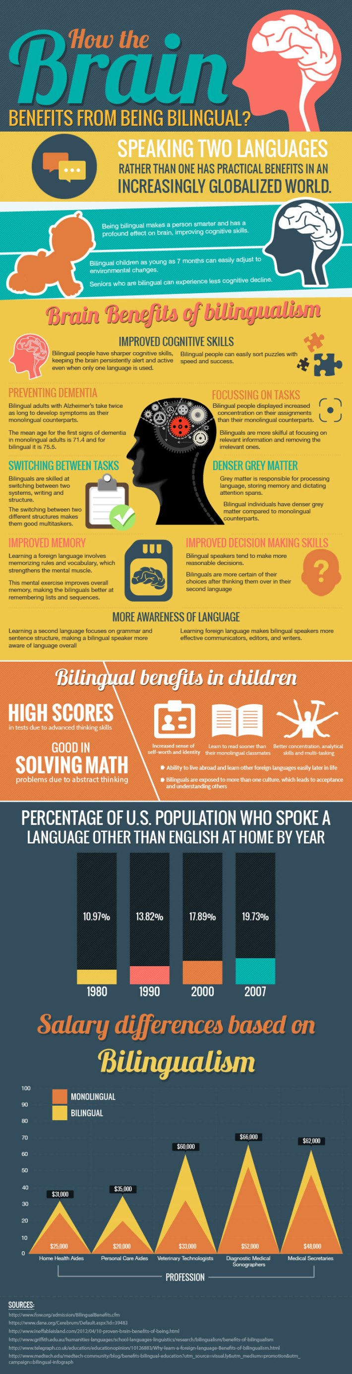 How-the-Brain-Benefits-from-Being-Bilingual-Infographic