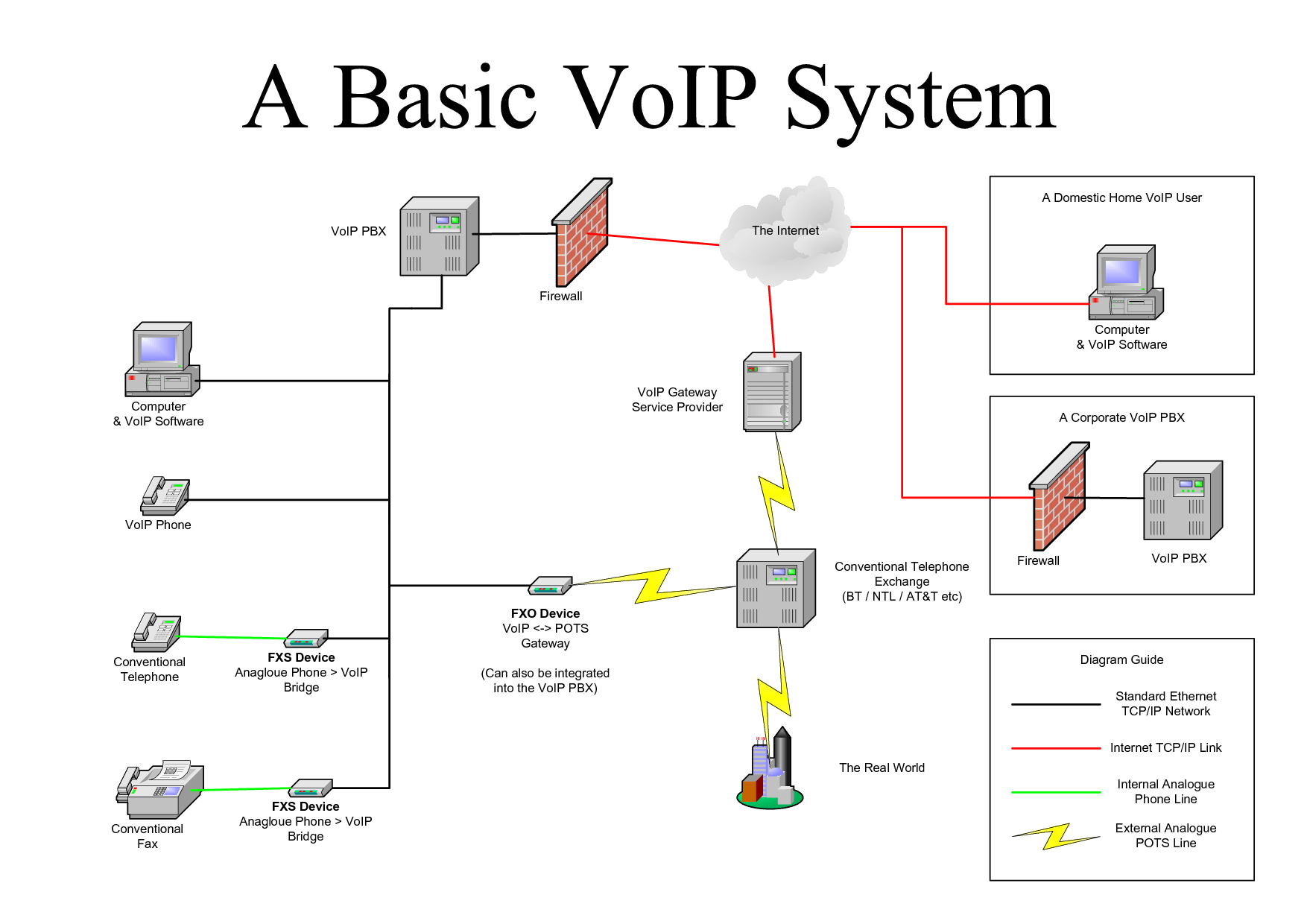telephone network diagram plain graph paper voip research