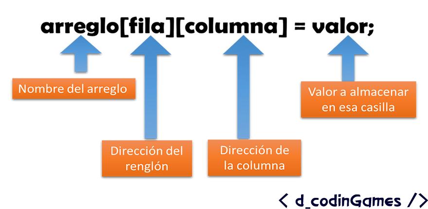 dcodinGames - Forma general para introducir un dato en una casilla de una matriz.