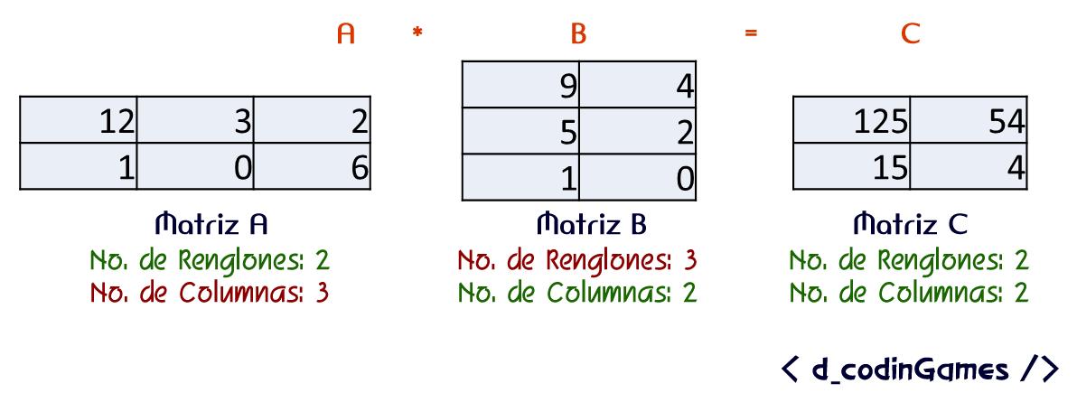 dcodinGames - Ejemplo de matrices multiplicables