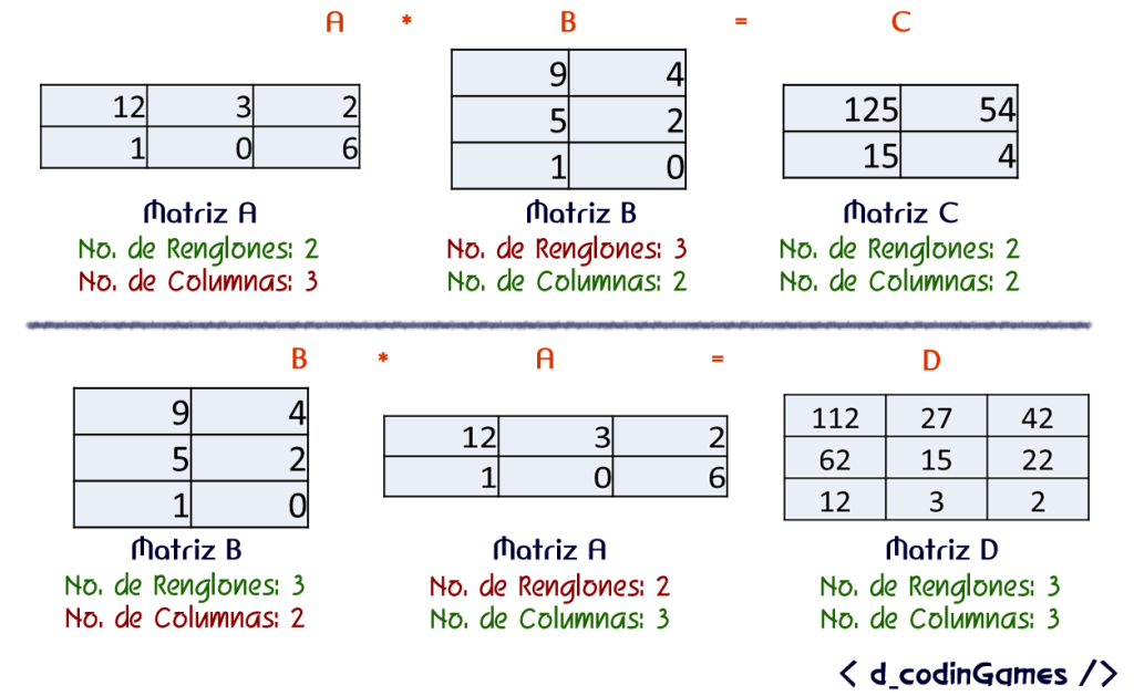dcodinGames - La multiplicación de matrices no es conmutativa.