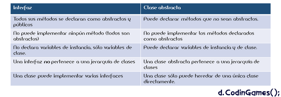 Diferencias entre interfaz y clase abstracta - d.CodinGames