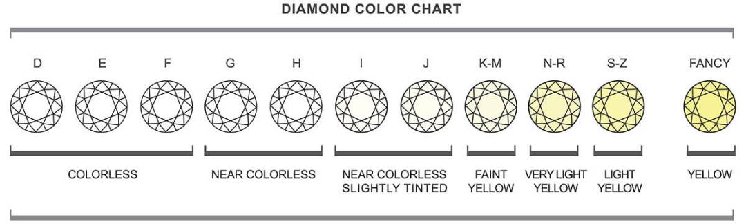 Understanding Diamond Color 1