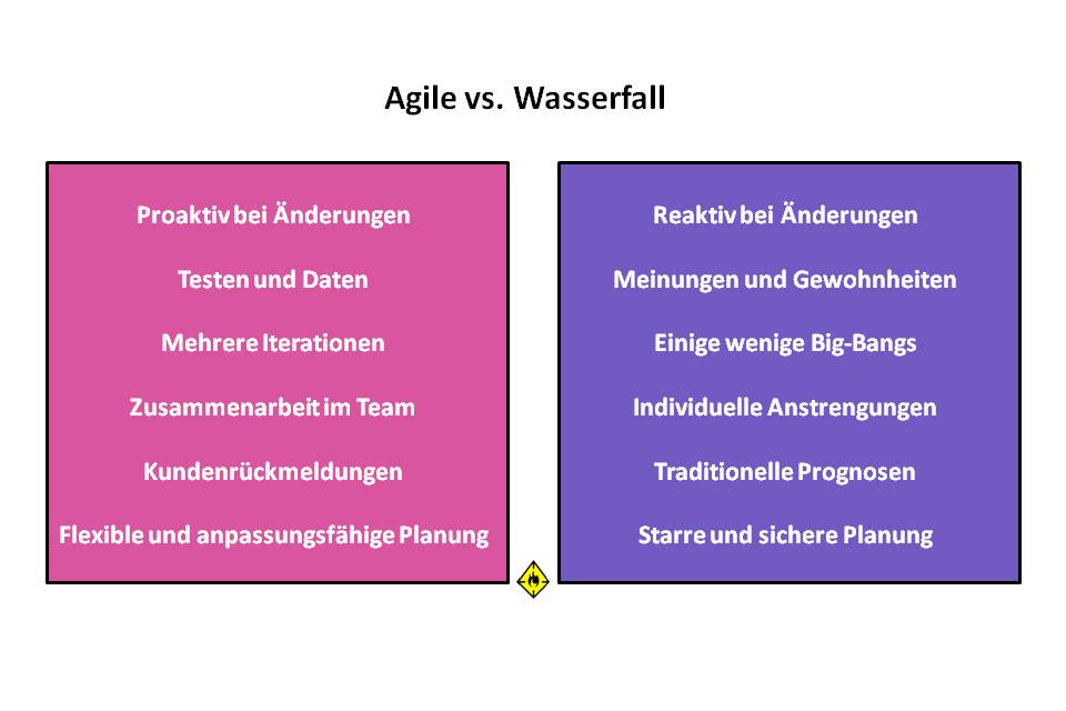 Agile vs. Wasserfall