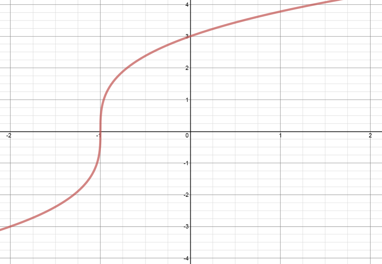 How To Reflect A Graph Through The X Axis