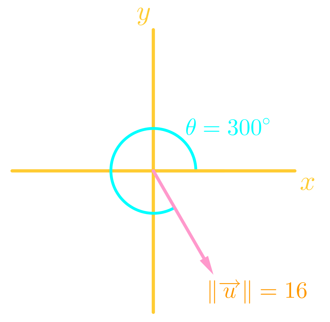 How To Find The Direction Angle Of A Vector