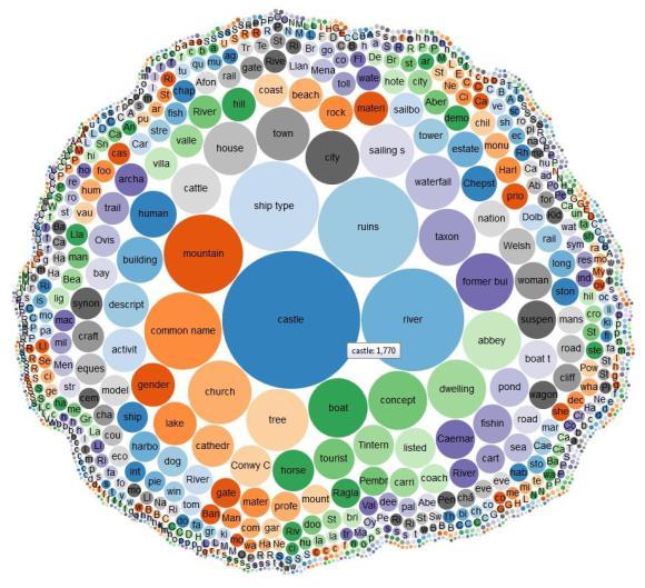 bubble-chart