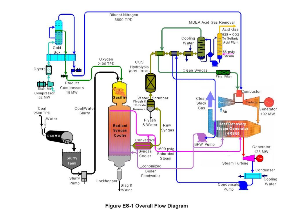 medium resolution of double 3 phase rectifier wiring diagram igcc schematic from doe report