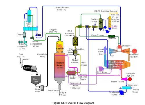 small resolution of double 3 phase rectifier wiring diagram igcc schematic from doe report