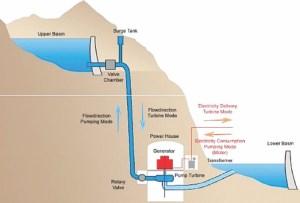 Diagram of pumped storage, courtesy Energy Storage Association