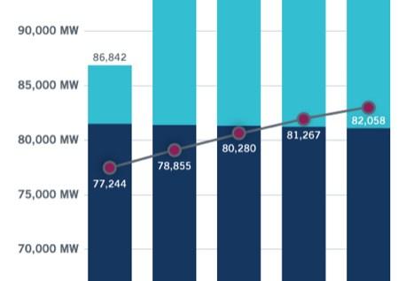 ERCOT Chart of Reserve Margins Published December 2020