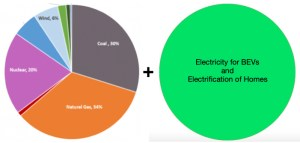 Electricity for BEVs and electrification of homes