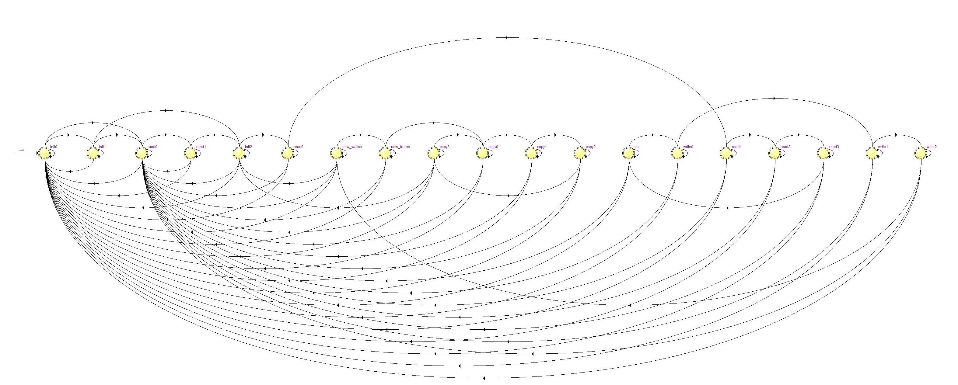 Merlin & Gandalf: 1-Dimensional Cellular Automata