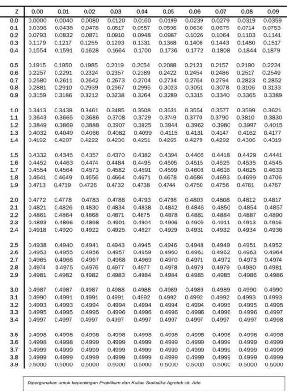Tabel Kurva Normal : tabel, kurva, normal, 180315, Apple, Bitter