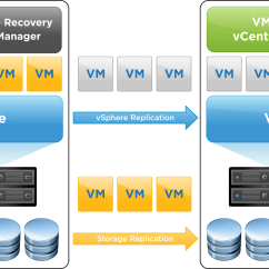Vmware Virtual Server Diagram Two Wire Thermostat Wiring Building A Disaster Recovery Solution Using Site