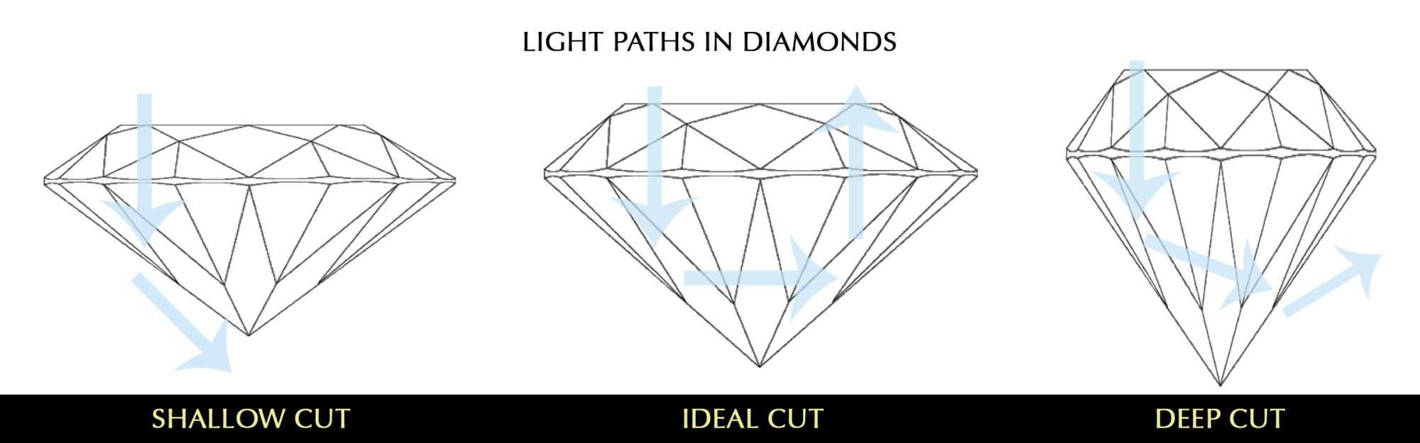 hight resolution of diamond cut