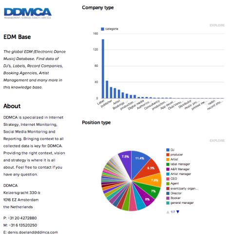 EDM Base by DDMCA