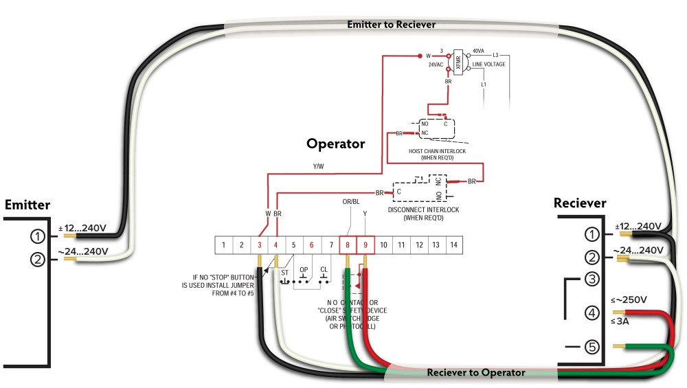 medium resolution of in 2016 we showed the critical wiring connections on our blog titled how to install omron e3jm photo eyes on powermaster operators