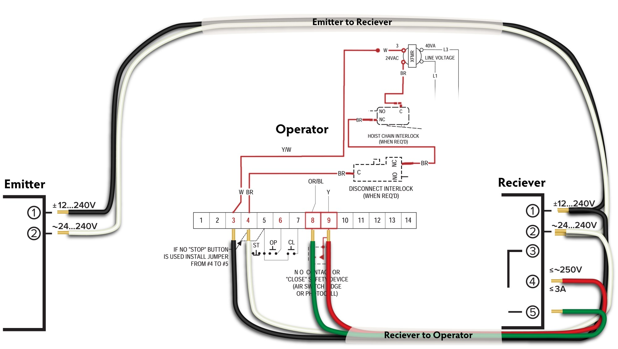 hight resolution of in 2016 we showed the critical wiring connections on our blog titled how to install omron e3jm photo eyes on powermaster operators