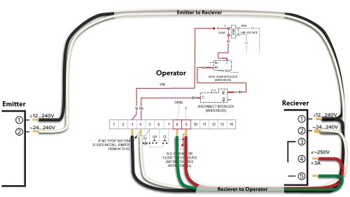 small resolution of in 2016 we showed the critical wiring connections on our blog titled how to install omron e3jm photo eyes on powermaster operators