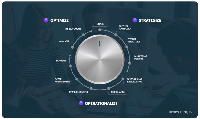 The TUNE In Framework, a 12-step Guide for Partner Marketing
