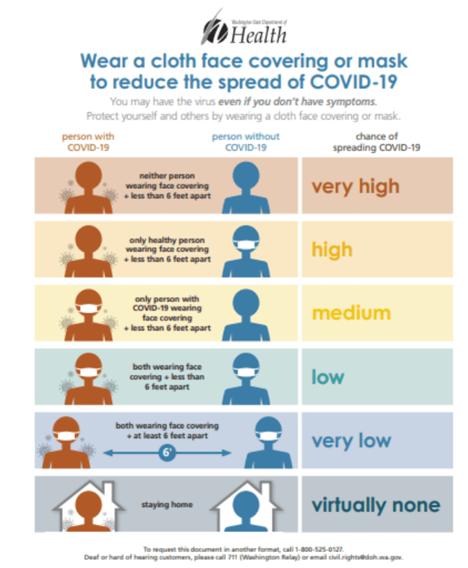 Illustration outlining the fact that it's less likely for coronavirus to spread if everyone wears masks, but social distancing is still important.