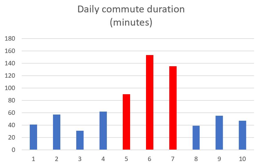 Commute duration comparison