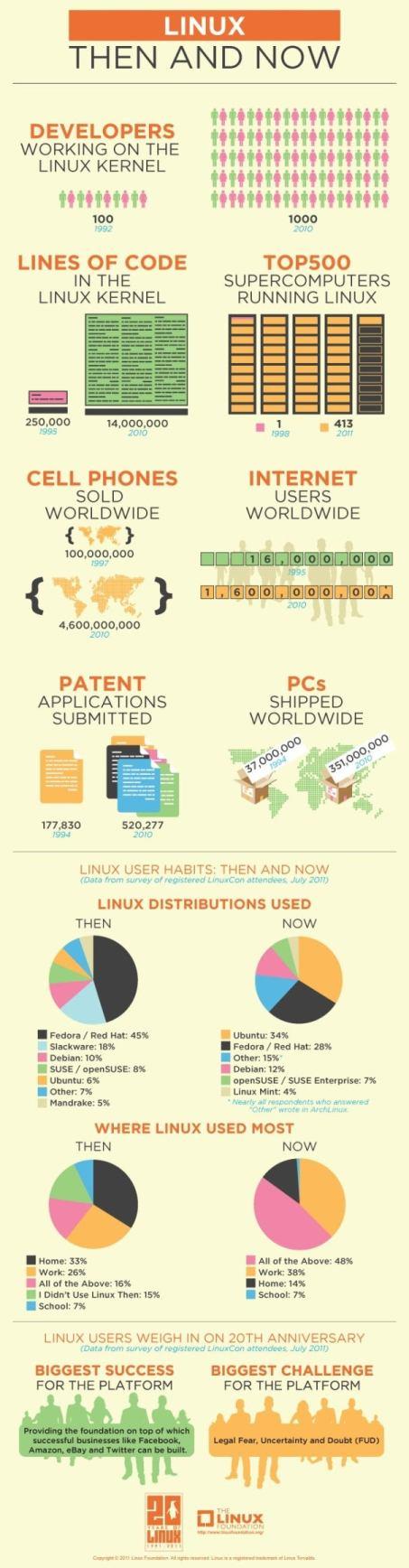 Infographie 20ème anniversaire de Linux