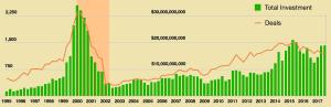 Investissements avant et après la bulle Internet