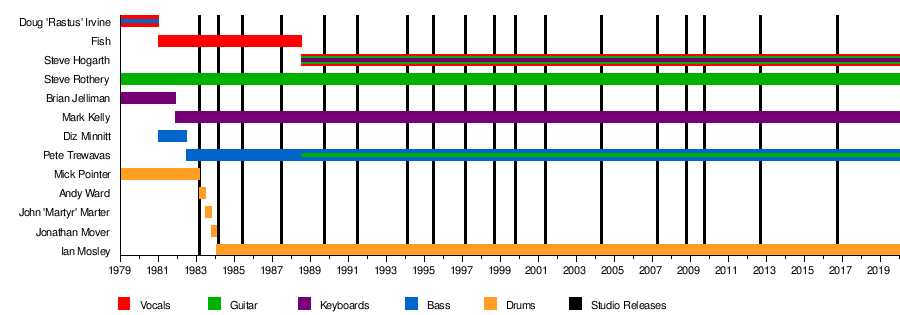 Marillion's discography
