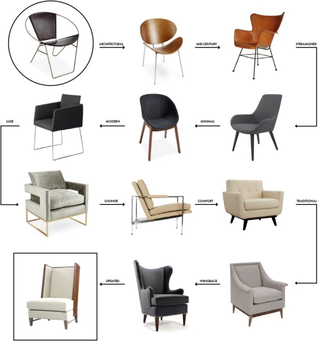 how-to-find-the-perfect-accent-chair-one-kings-lane-chair-crush-desmitten