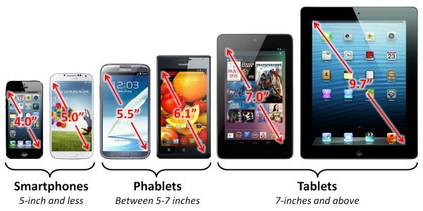 Beda phablet dan tablet