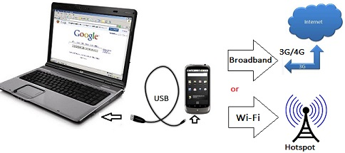 wi-fi atau broadband