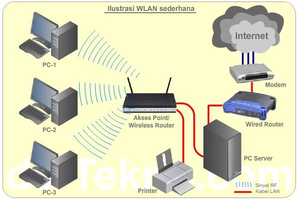 Skema WLAN - Antara Wi-Fi, WLAN dan LAN